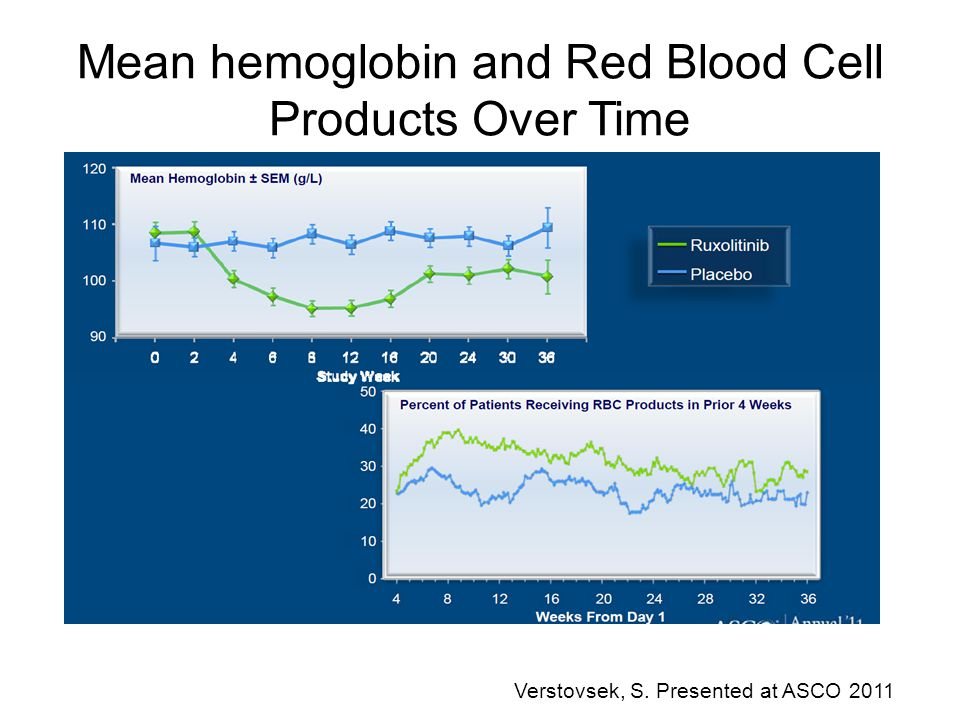 Mean hemoglobin and Red Blood Cell Products Over Time