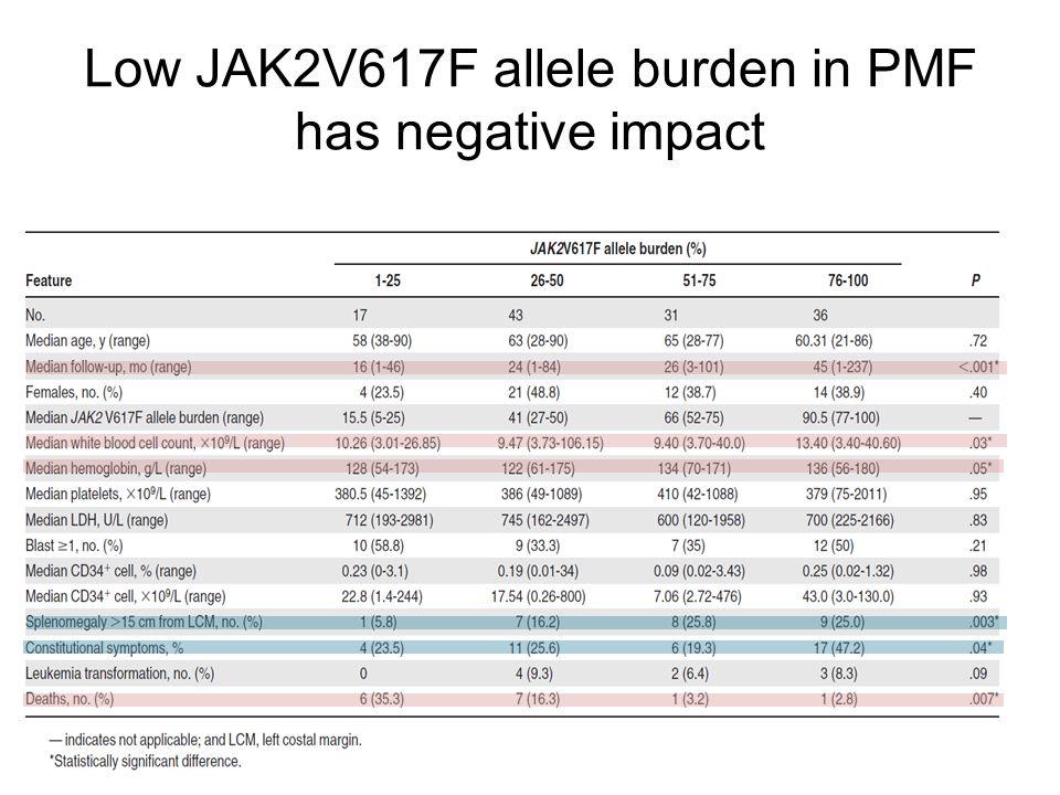 Low JAK2V617F allele burden in PMF has negative impact