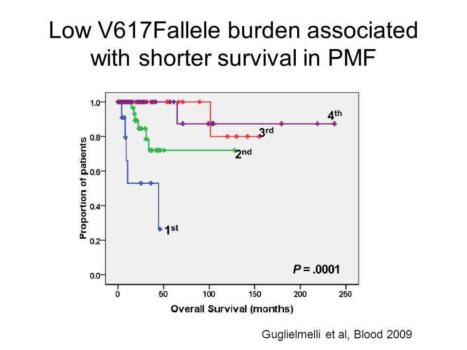 Low V617Fallele burden associated with shorter survival in PMF