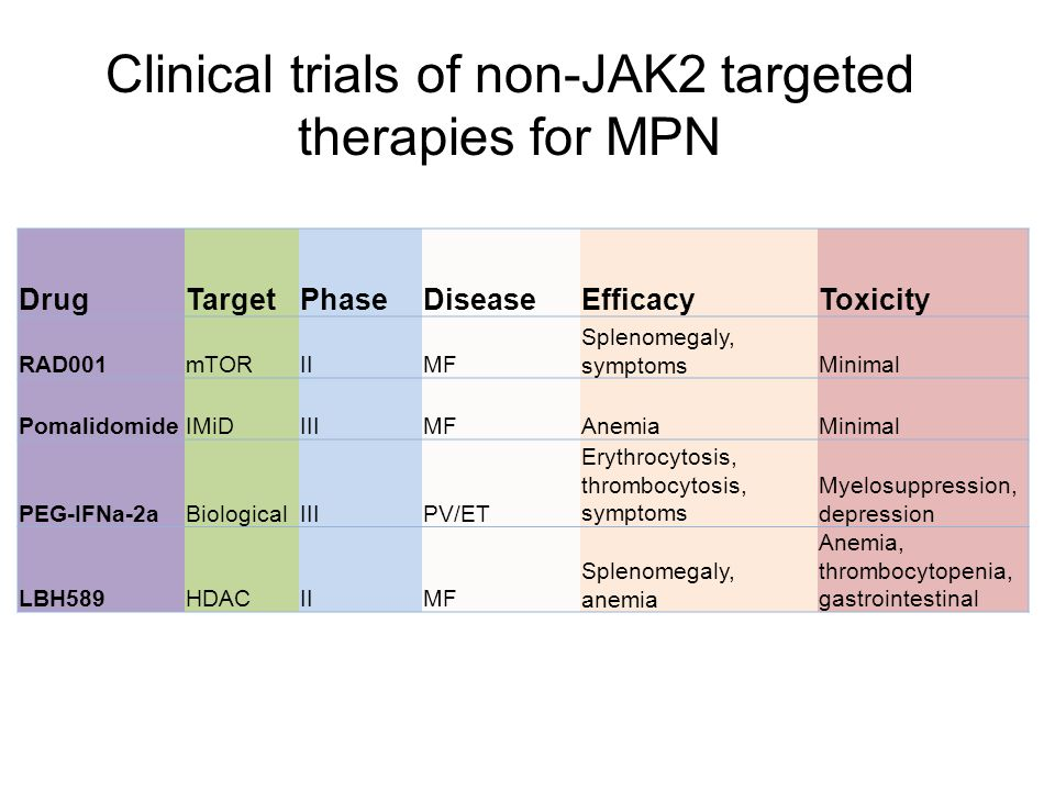 Clinical trials of non-JAK2 targeted therapies for MPN
