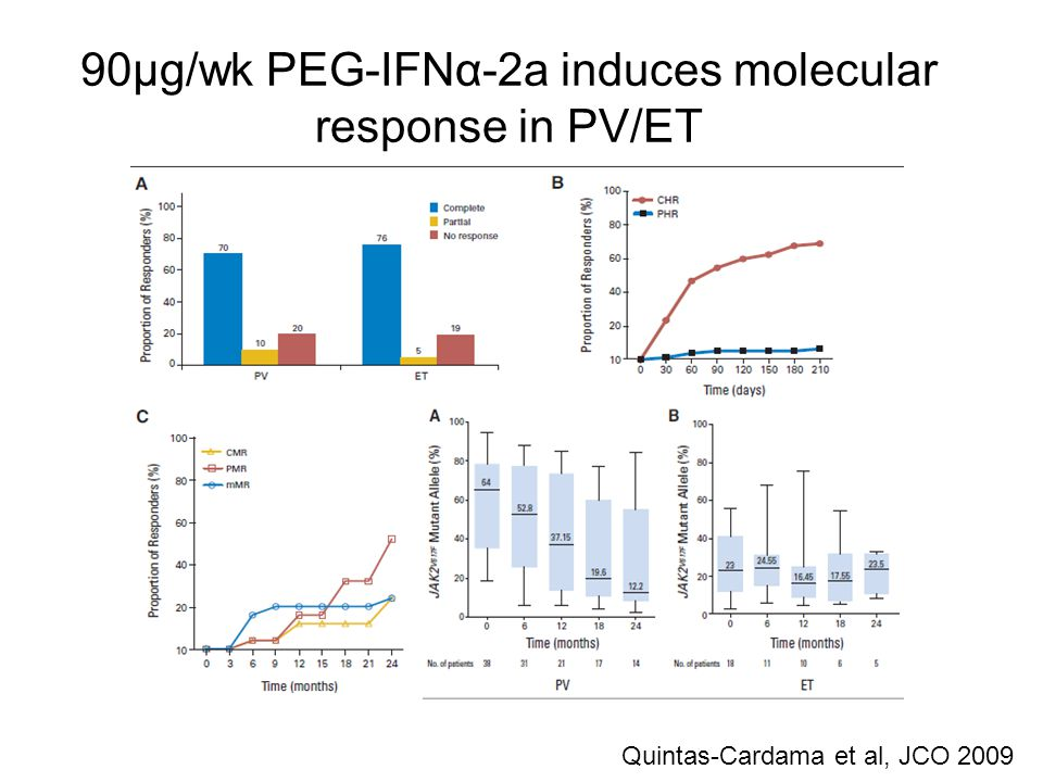 90µg/wk PEG-IFNα-2a induces molecular response in PV/ET