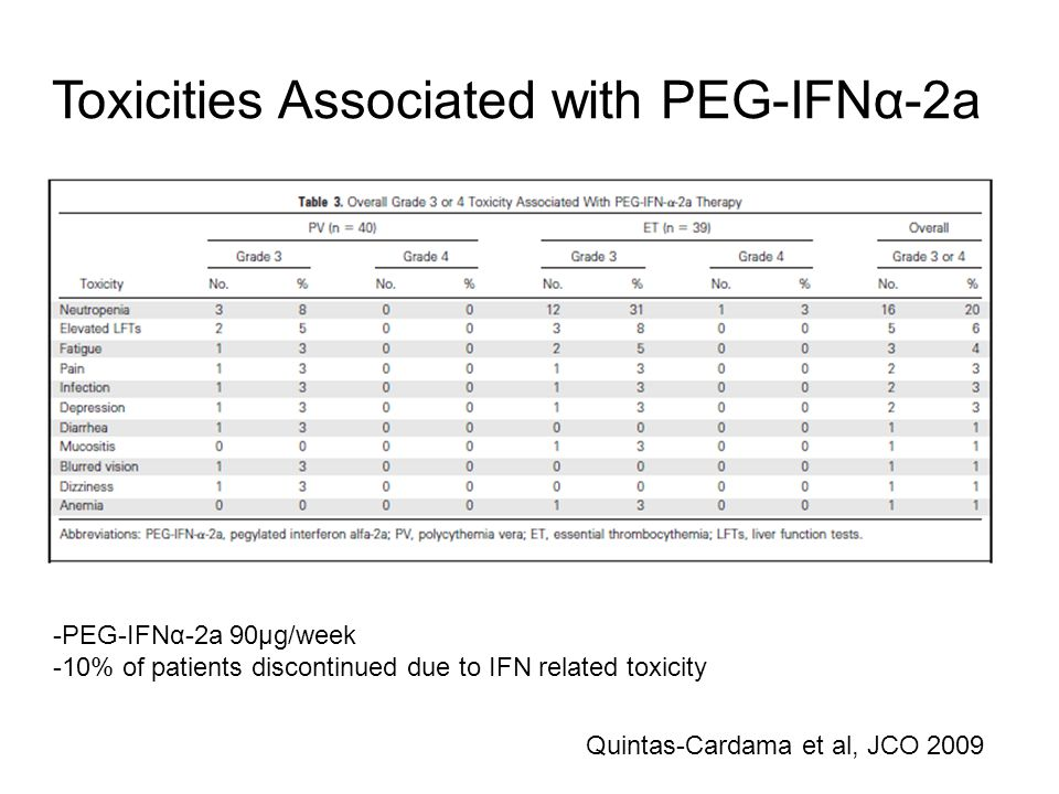 Toxicities Associated with PEG-IFNα-2a