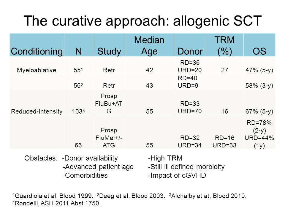 The curative approach: allogenic SCT