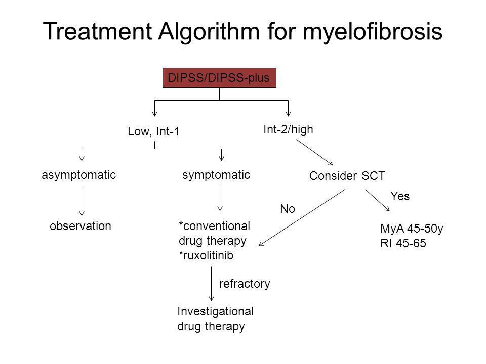 Treatment Algorithm for myelofibrosis