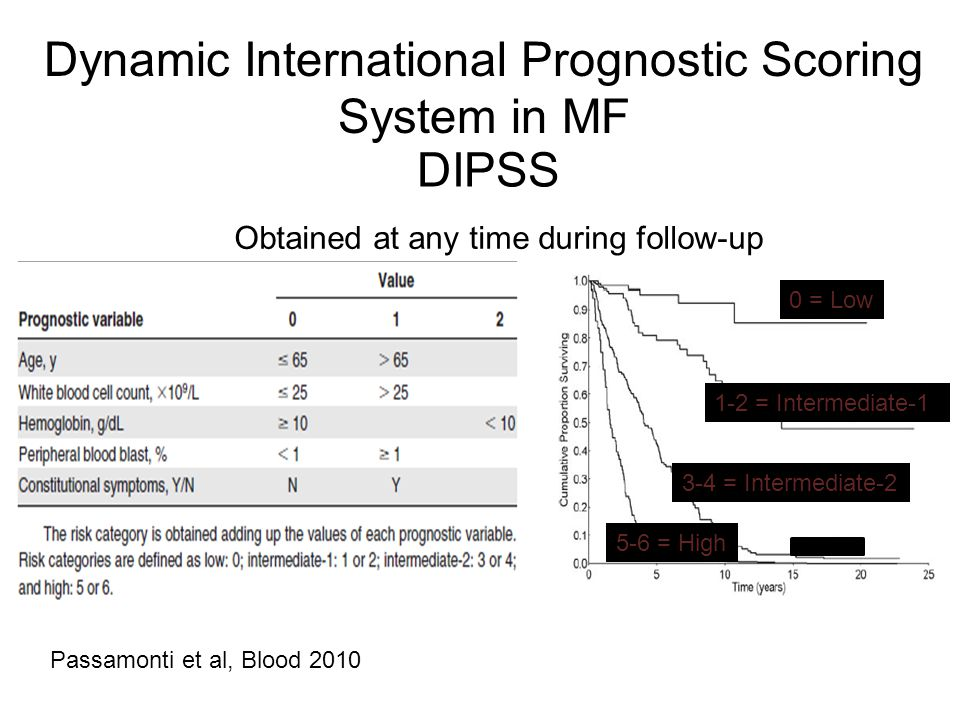 Dynamic International Prognostic Scoring System in MF