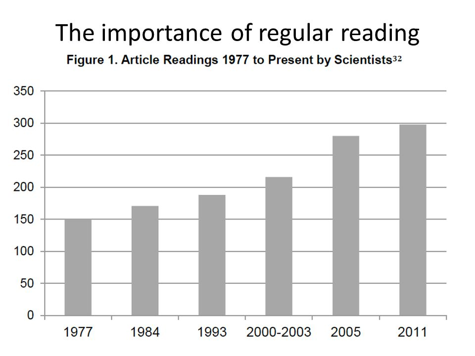 The importance of regular reading
