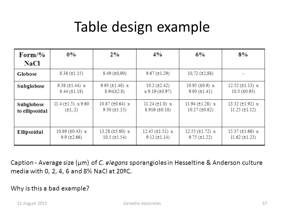 Table design example Form/%NaCl