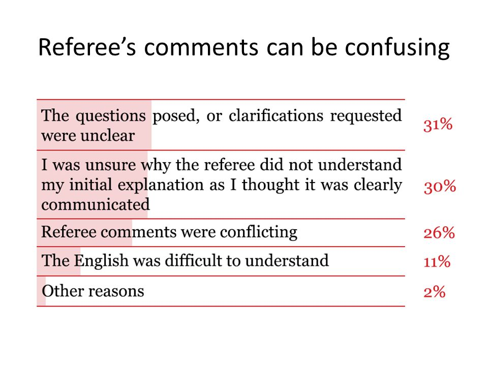 Referee's comments can be confusing