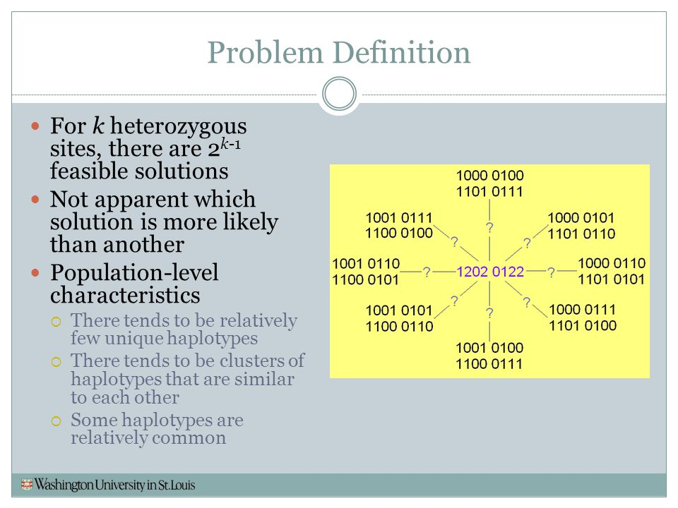 Problem Definition For k heterozygous sites, there are 2k-1 feasible solutions. Not apparent which solution is more likely than another.