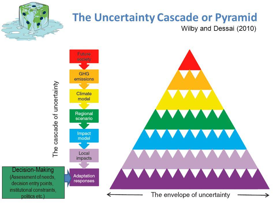 The Uncertainty Cascade or Pyramid
