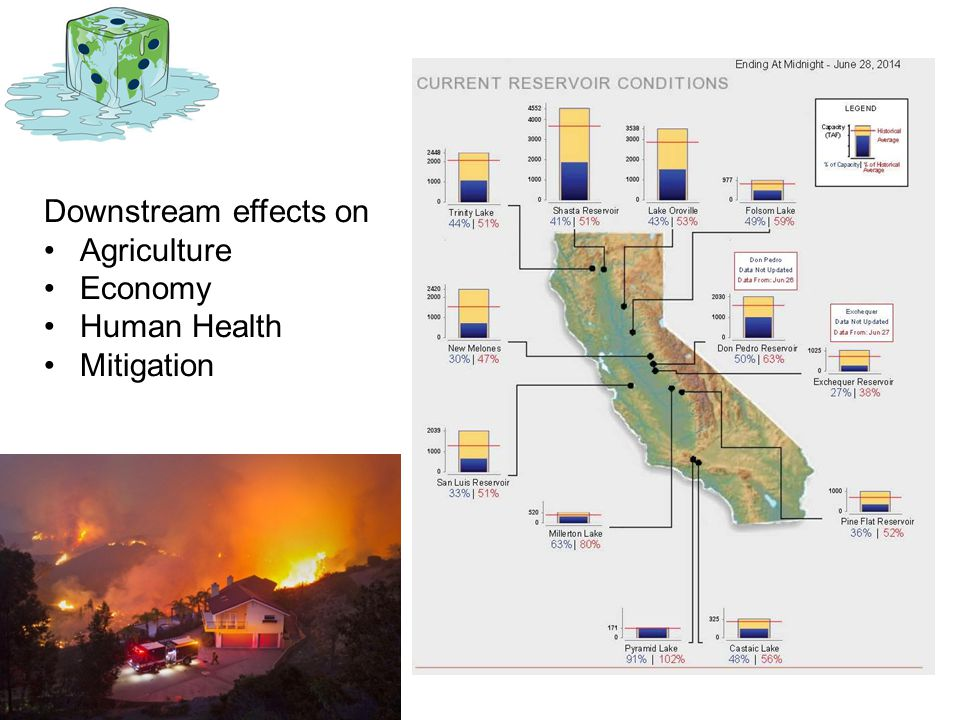Downstream effects on Agriculture Economy Human Health Mitigation