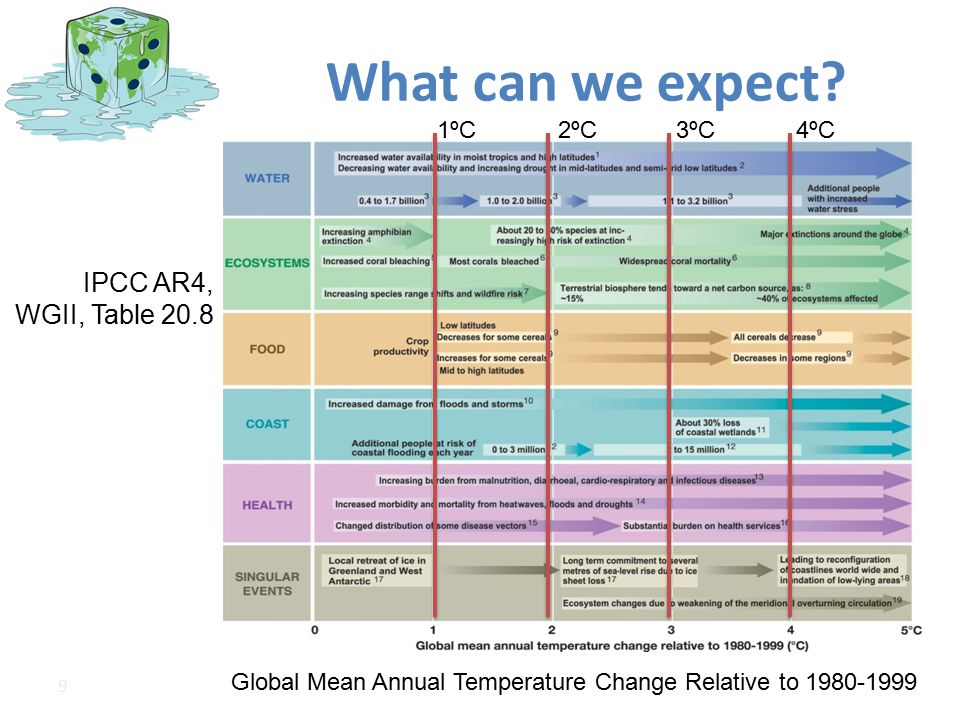 Global Mean Annual Temperature Change Relative to 1980-1999
