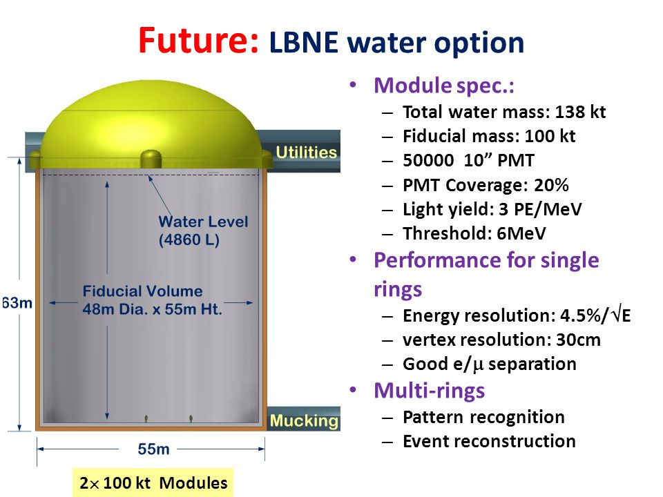 Future: LBNE water option
