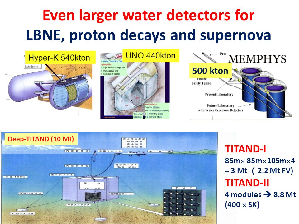 Even larger water detectors for LBNE, proton decays and supernova