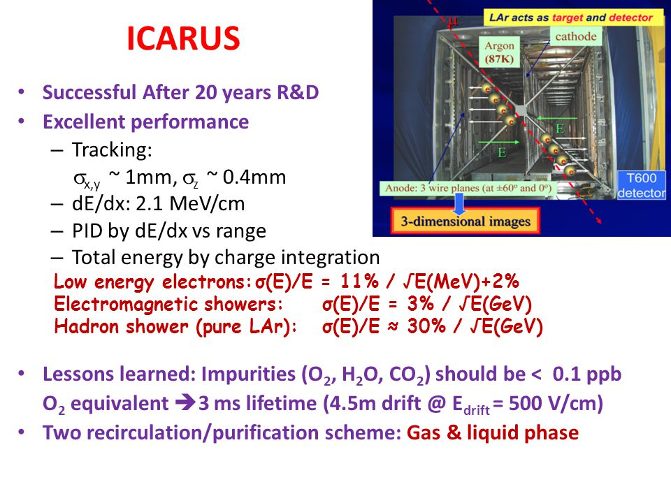 ICARUS Successful After 20 years R&D Excellent performance Tracking:
