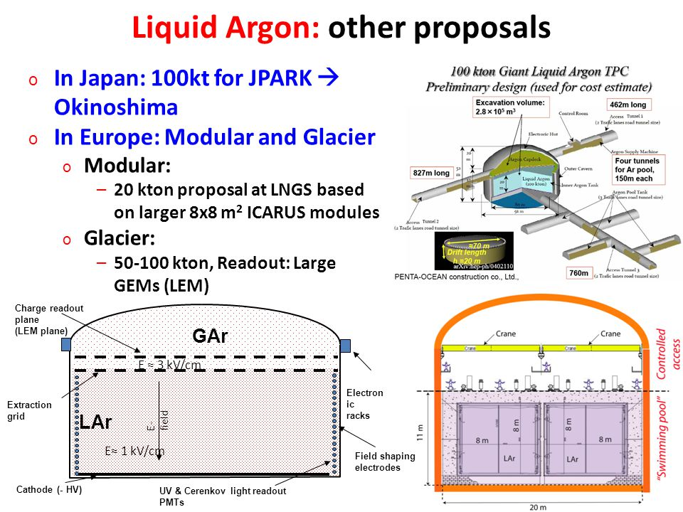 Liquid Argon: other proposals