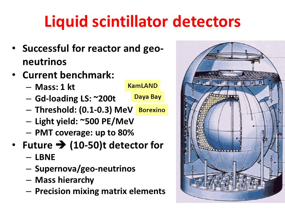 Liquid scintillator detectors