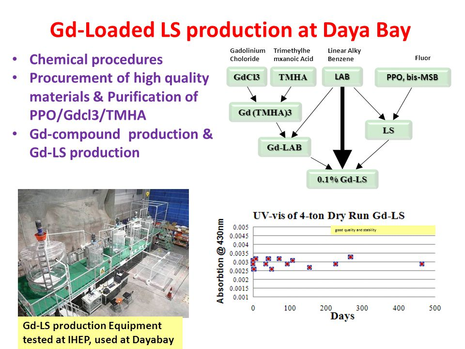 Gd-Loaded LS production at Daya Bay