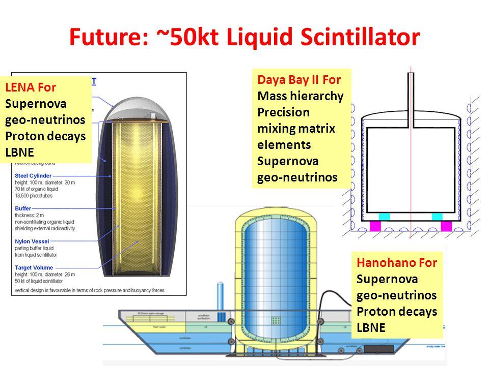 Future: ~50kt Liquid Scintillator