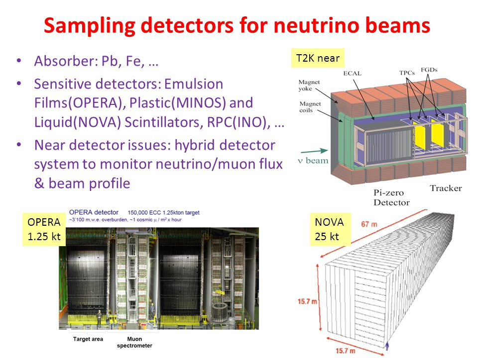 Sampling detectors for neutrino beams