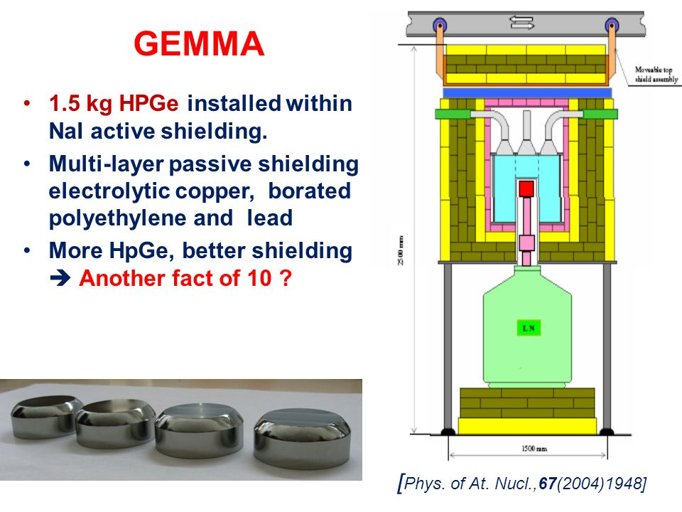 GEMMA 1.5 kg HPGe installed within NaI active shielding.