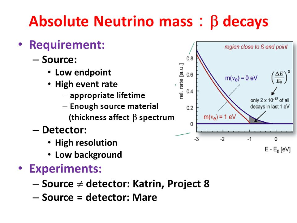 Absolute Neutrino mass:b decays