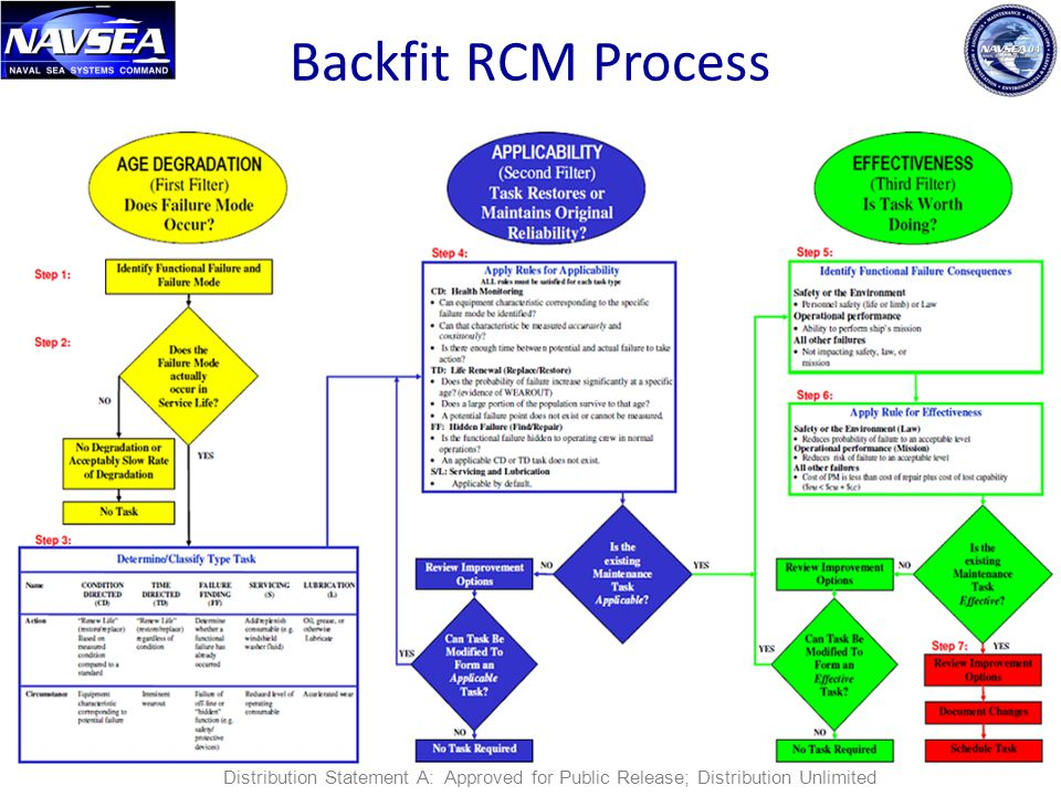 Backfit RCM Process Distribution Statement A: Approved for Public Release; Distribution Unlimited