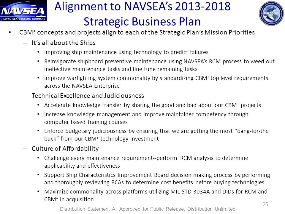 Alignment to NAVSEA's 2013-2018 Strategic Business Plan