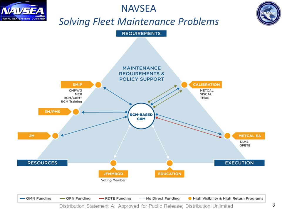 Solving Fleet Maintenance Problems