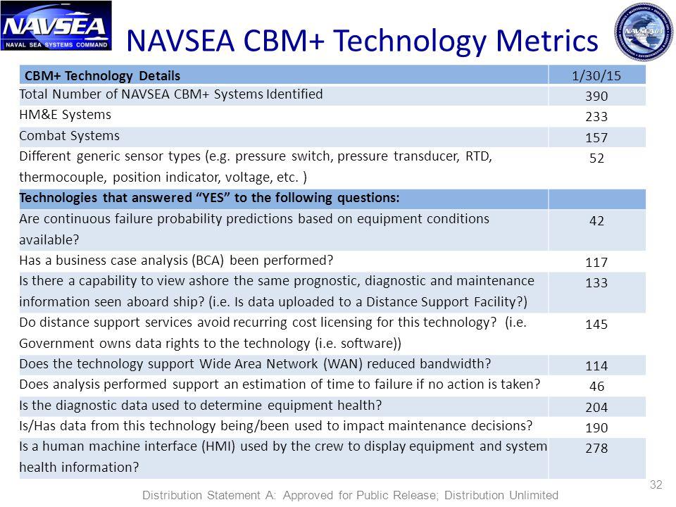 NAVSEA CBM+ Technology Metrics
