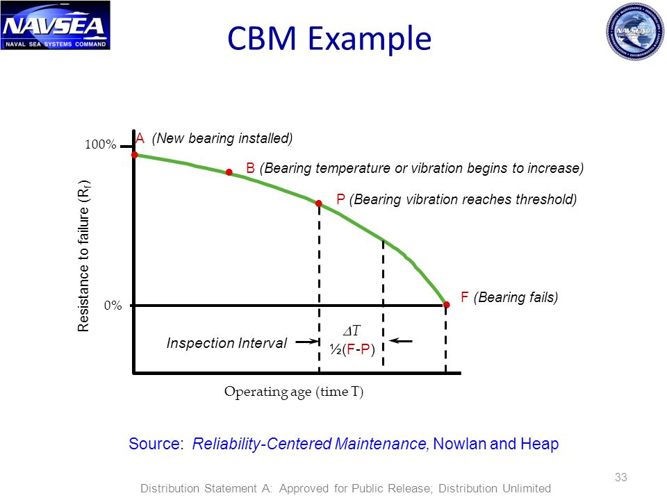 CBM Example • A (New bearing installed) 100% • B (Bearing temperature or vibration begins to increase)