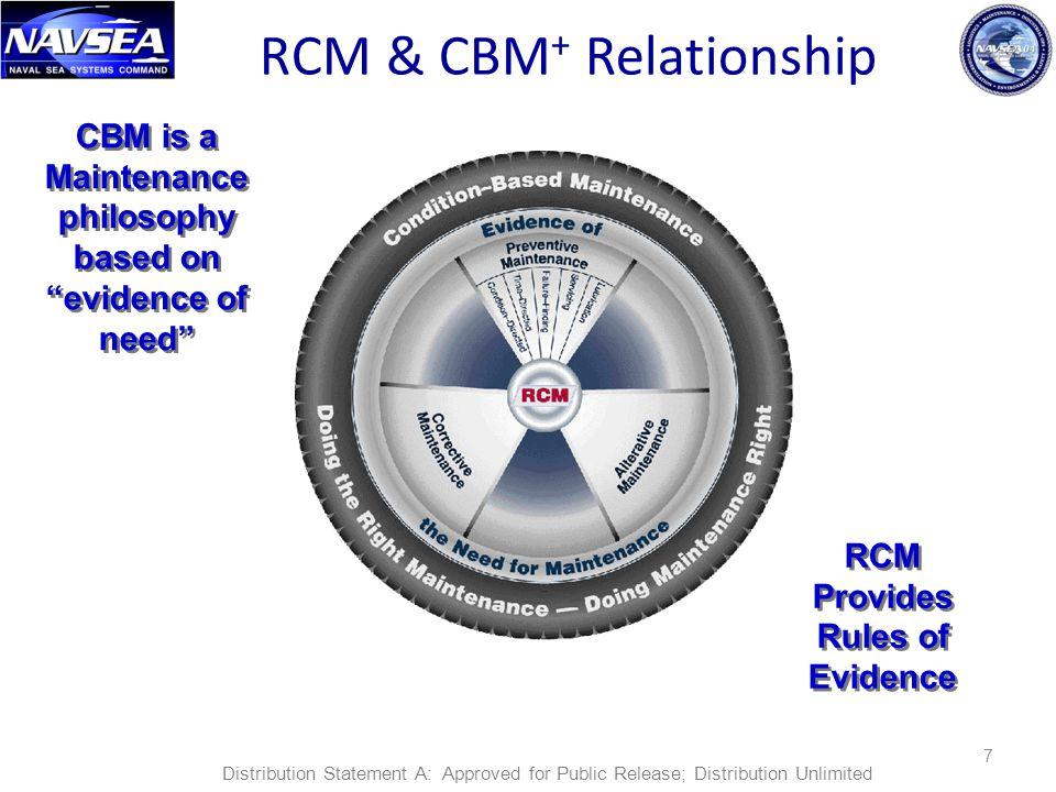 RCM & CBM+ Relationship