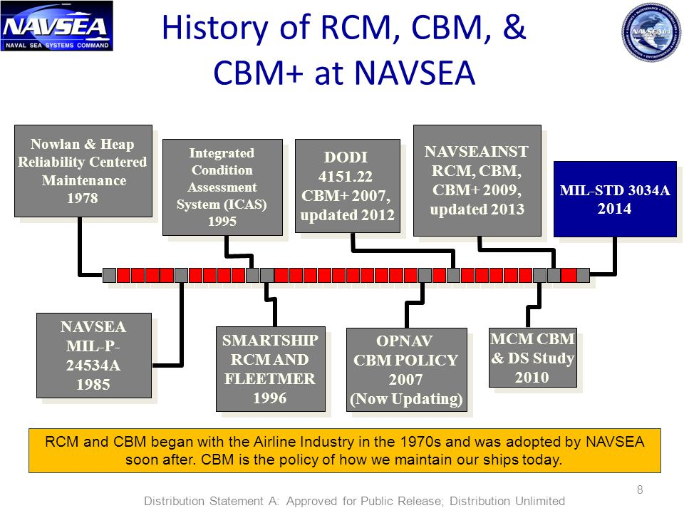 History of RCM, CBM, & CBM+ at NAVSEA NAVSEAINST DODI