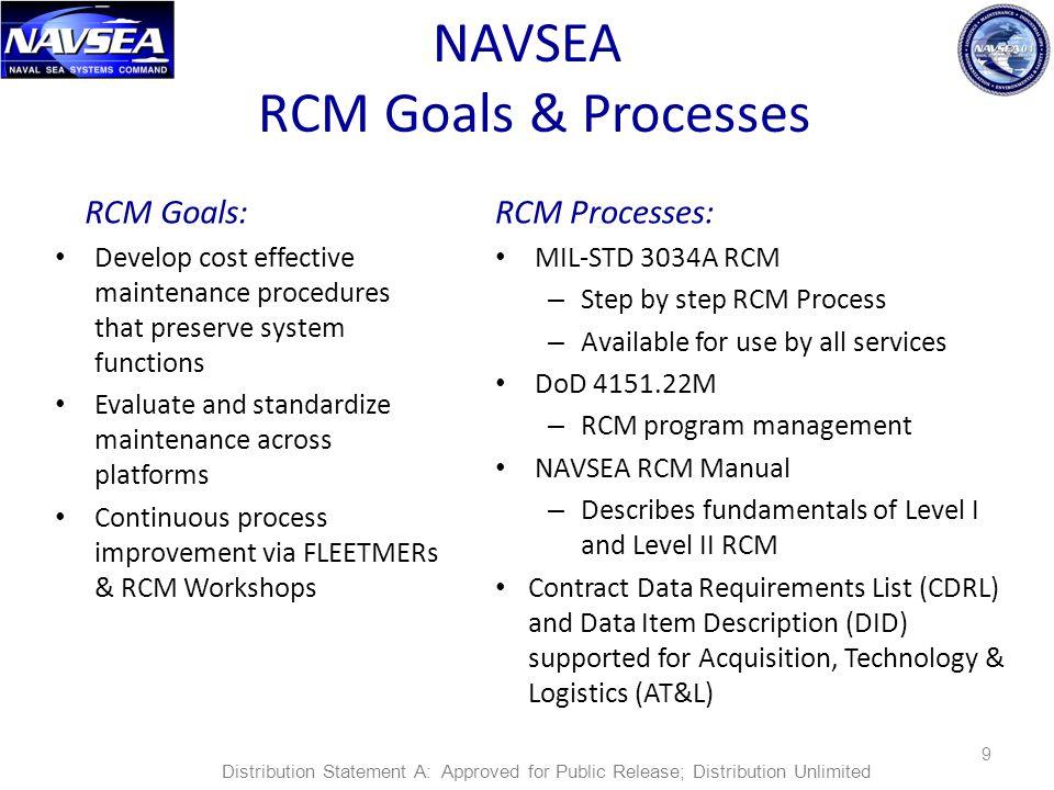 NAVSEA RCM Goals & Processes