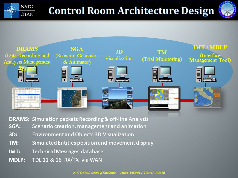 Control Room Architecture Design