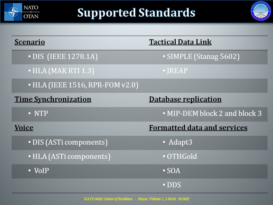 Supported Standards Scenario Tactical Data Link DIS (IEEE 1278.1A)