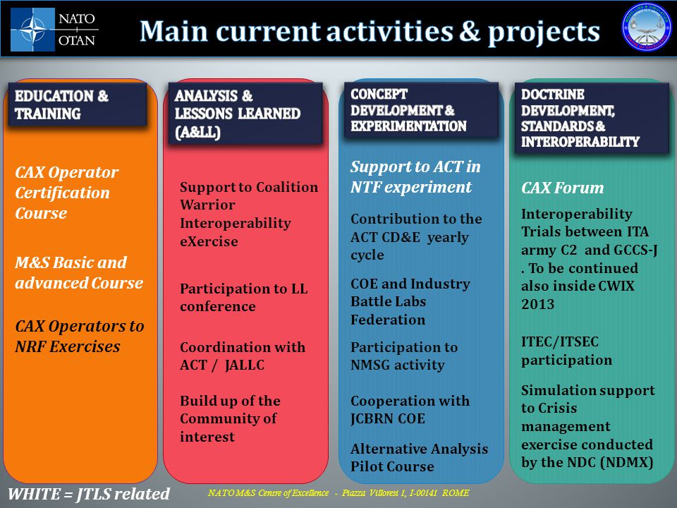 Main current activities & projects