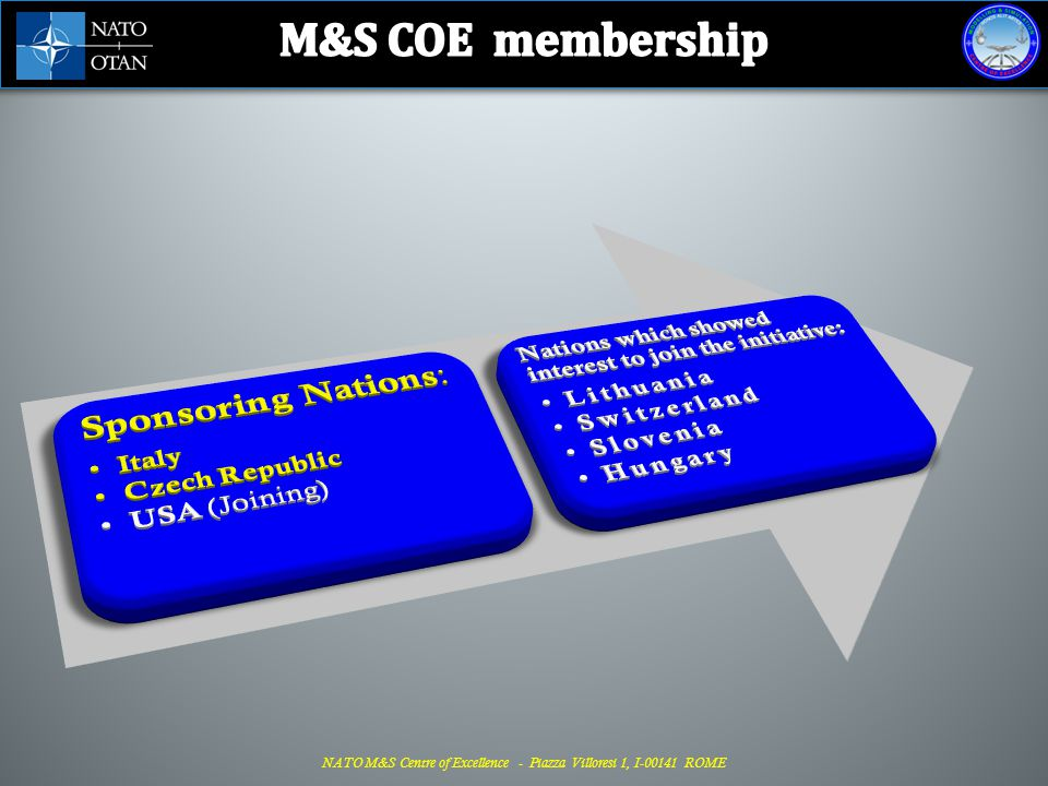 M&S COE membership Sponsoring Nations: Italy Czech Republic