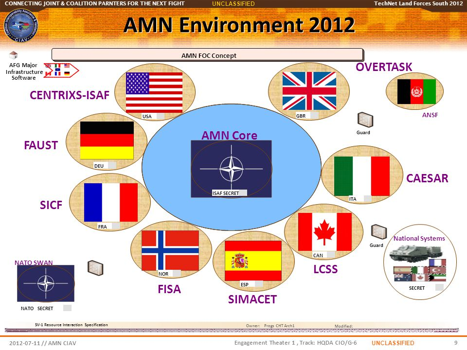 AMN Environment 2012 OVERTASK CENTRIXS-ISAF AMN Core FAUST CAESAR SICF