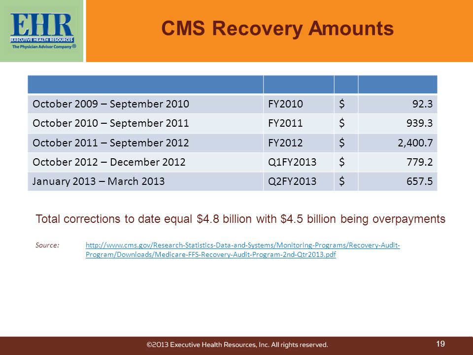CMS Recovery Amounts October 2009 – September 2010 FY2010 $ 92.3