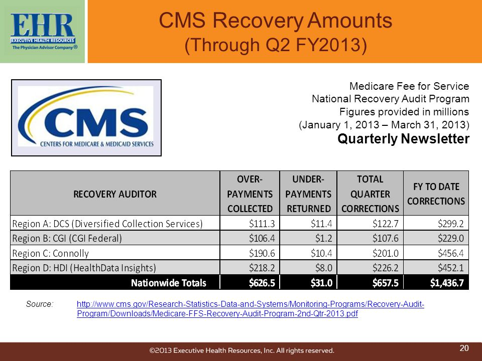 CMS Recovery Amounts (Through Q2 FY2013)