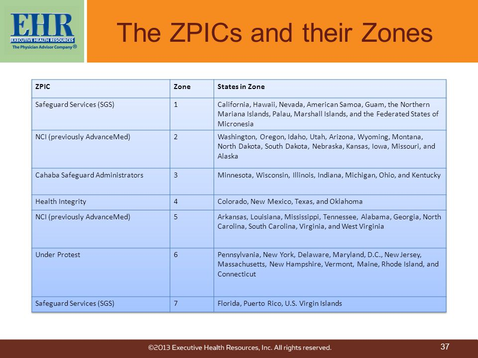 The ZPICs and their Zones