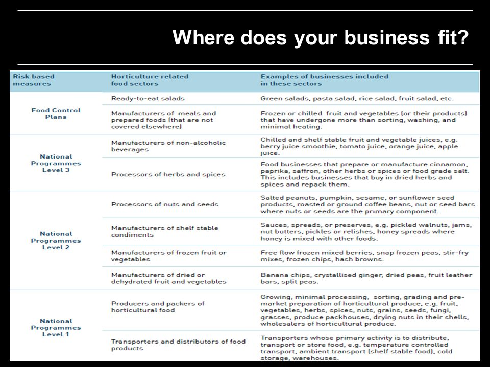 Where does your business fit