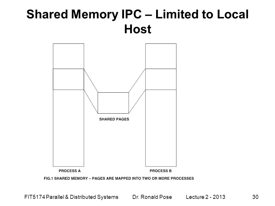 Shared Memory IPC – Limited to Local Host