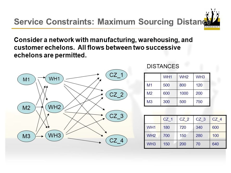 Service Constraints: Maximum Sourcing Distance