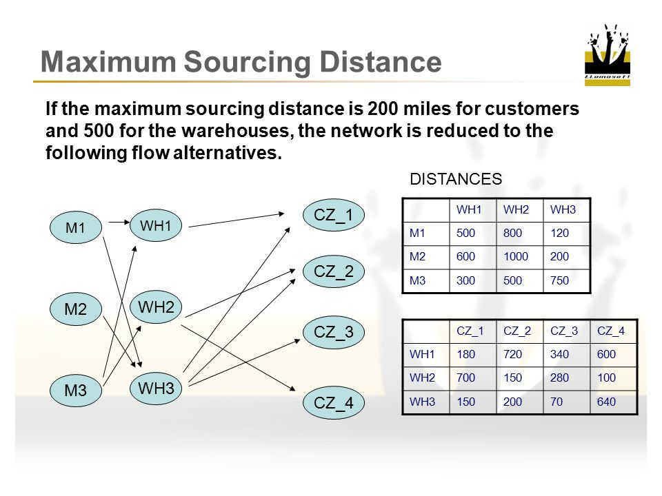 Maximum Sourcing Distance
