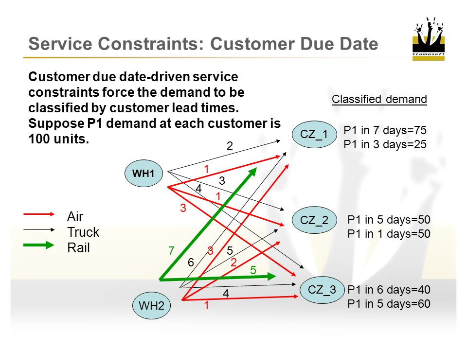 Service Constraints: Customer Due Date