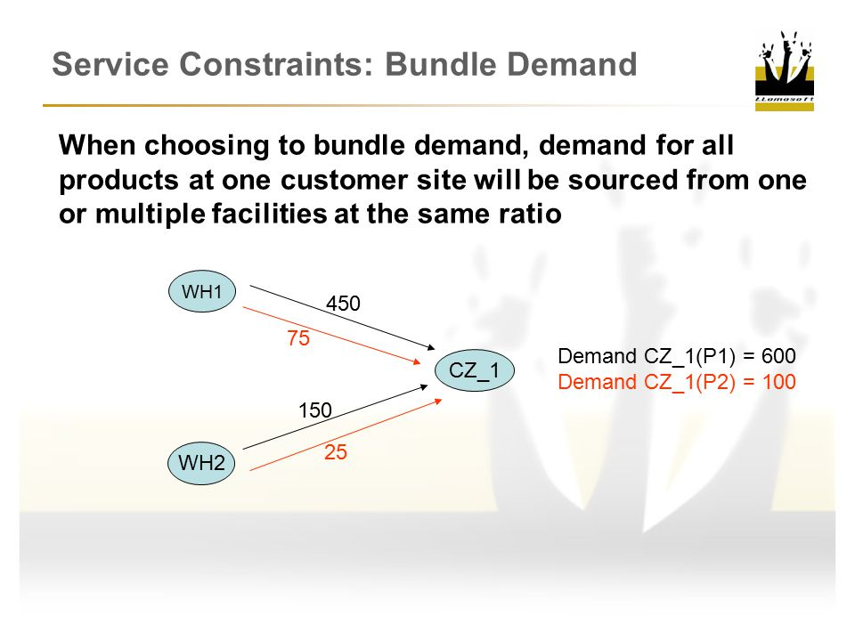 Service Constraints: Bundle Demand