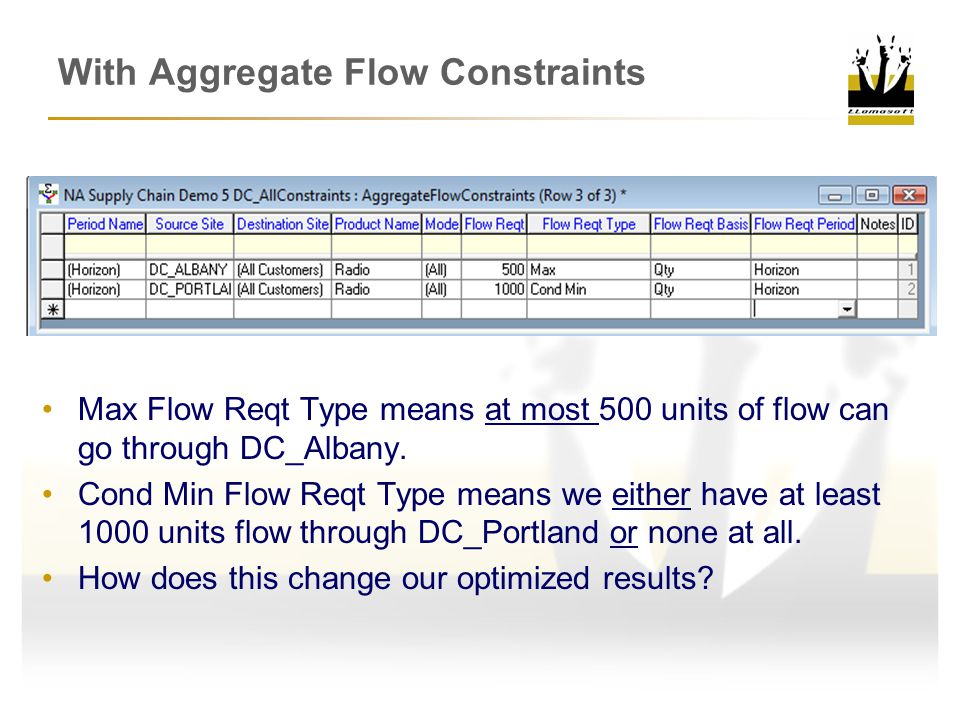 With Aggregate Flow Constraints