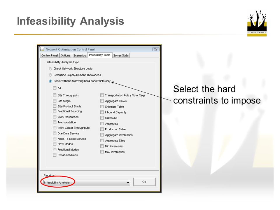 Infeasibility Analysis